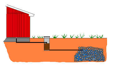 Filterbrunn istället för Oljeavskiljare till ditt Garage